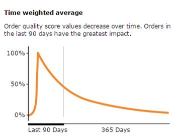 [BQool 干货]亚马逊的 Seller Rating 大解密 - BQool比酷尔 - BQool 比酷尔官方博客