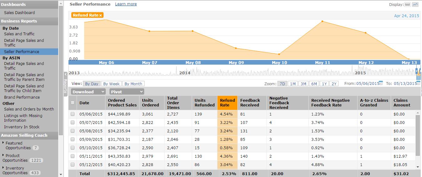 [BQool原创]Amazon Seller Central 后台数据分析大解密(2) - BQool比酷尔 - BQool 比酷尔官方博客