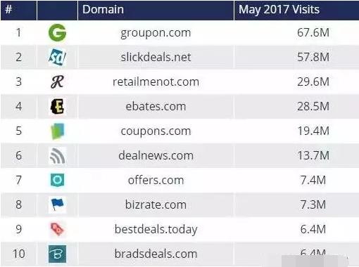 SlickDeals怎么发帖?SlickDeals推广从入门到精通