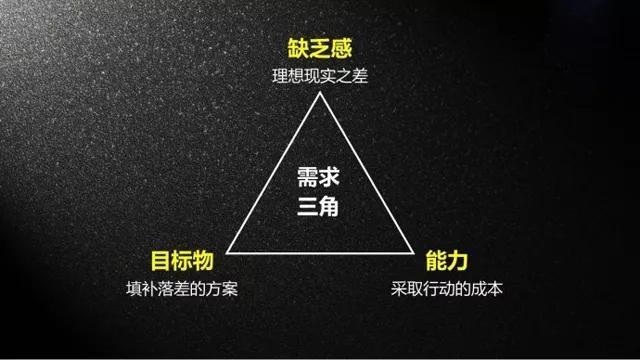 卖货文案的四大黄金法则(一)